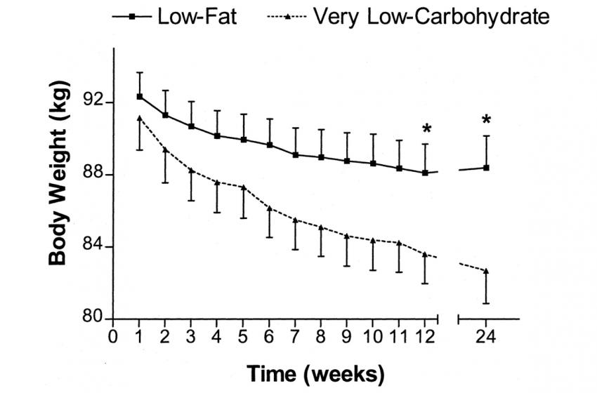 Làm thế nào để giảm cân nhanh