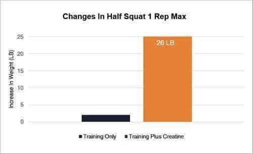 Creatine cải thiện nhiều khía cạnh của sức mạnh và tốc độ. Mức tăng trung bình là khoảng 5%.